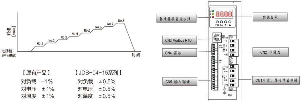 二:JDB-04-15系列 1,概述 1:DSP芯片+IGHT智能模块隔离驱动+专利,PID+PWM控制技术,4KHZ16KHZ高速斩波,最高转速可达20000RPM 2:调速范围宽(1:50,与原有产品相比,调速范围更宽),卓越的速度稳定性,带载速度变动率0.5% 3:无刷电机转子采用永磁磁钢,与变频器控制的交流电机相比损耗小,效率高,所以大幅度的节能 4:与原有产品相比,以小型,轻量尺寸实现了更大功率,可节约设备的安装空间 5:电机特性硬,当负载变化时速度可以快速稳定,可使用面板数据设定或软件设置,